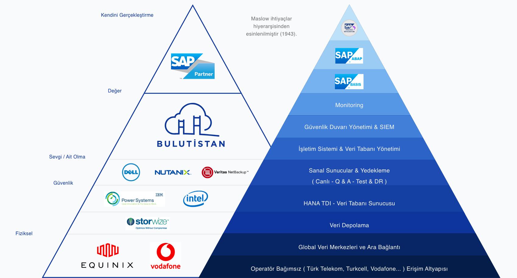 SAP / Hana Cloud